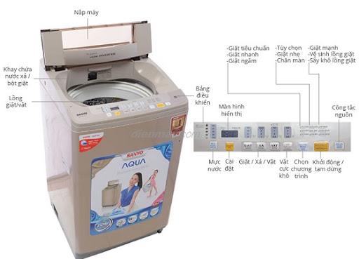 máy giặt sanyo lỗi